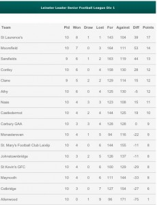 League Table 19th June
