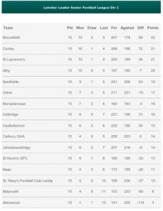 League-Table-Round-15